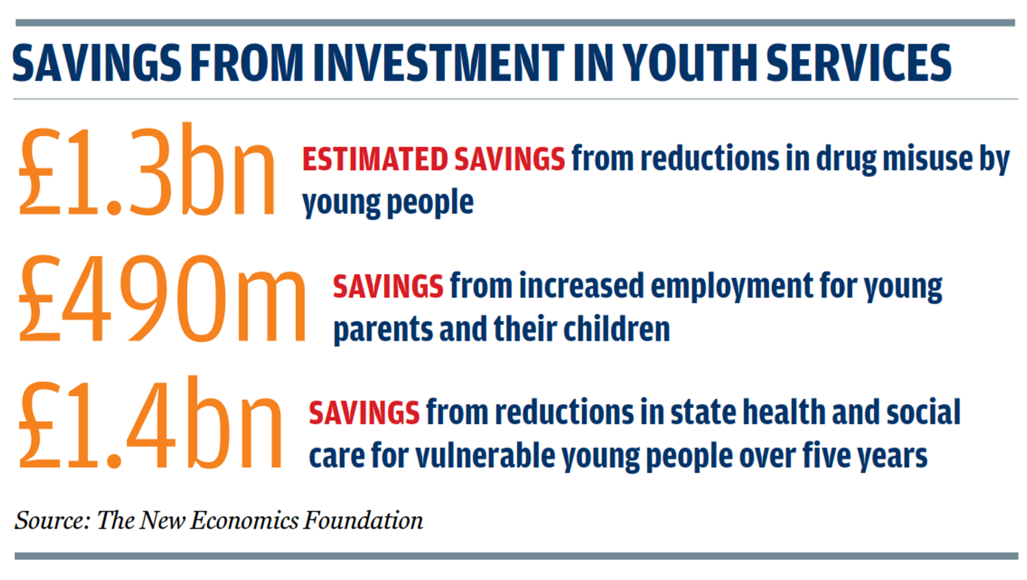 Investing in Youth Services